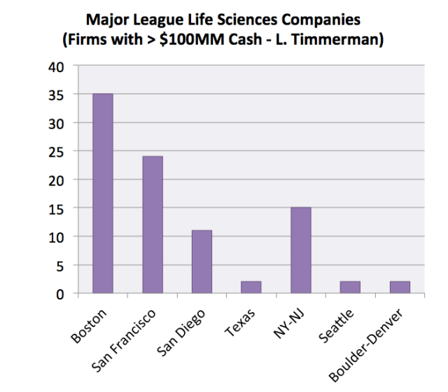 Major LIfe Sciences Firms by Region
