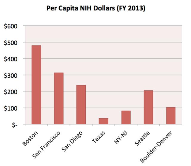Per Capita NIH Dollars