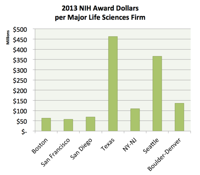 NIH Dollars per Firm