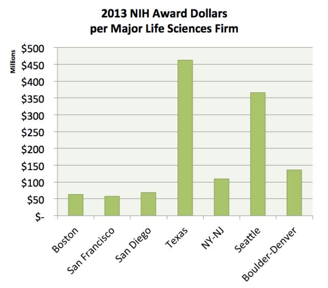 NIH Dollars per Firm