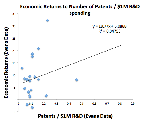 Economic Returns to # Patents / $1M in R&D