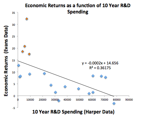 Economic Returns as a Function of 10yr R&D Spend