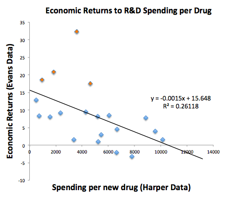 Economic Returns to Per Drug Spending