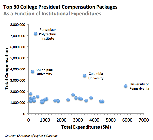 Top30CollegeExecCompensation