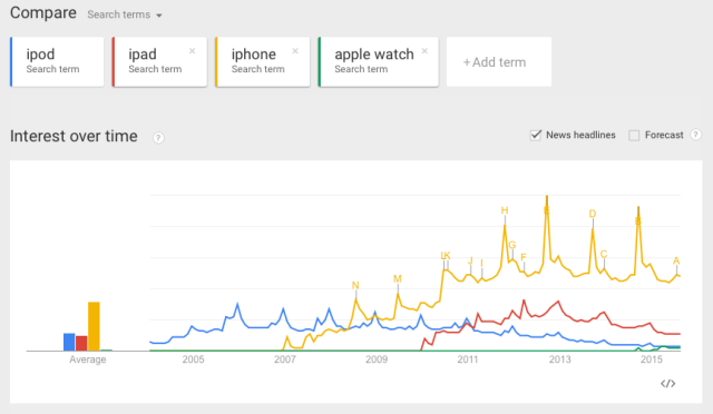 Apple Device Interest